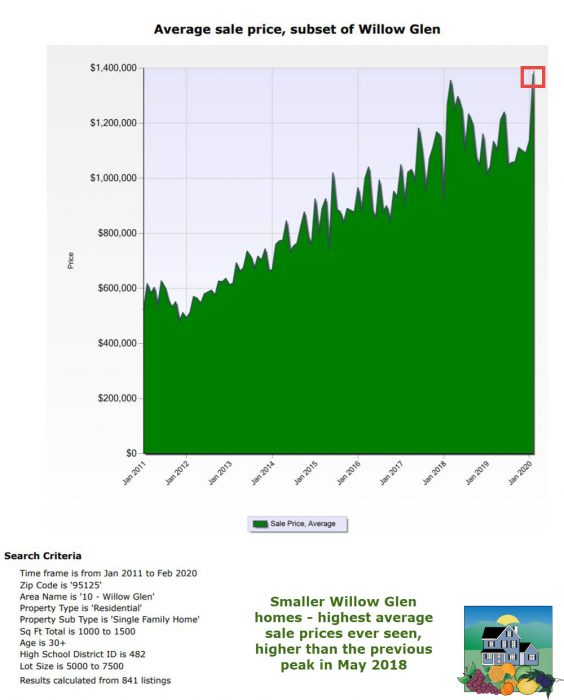 2020-02-27 Average sale price SFH subset of Willow Glen