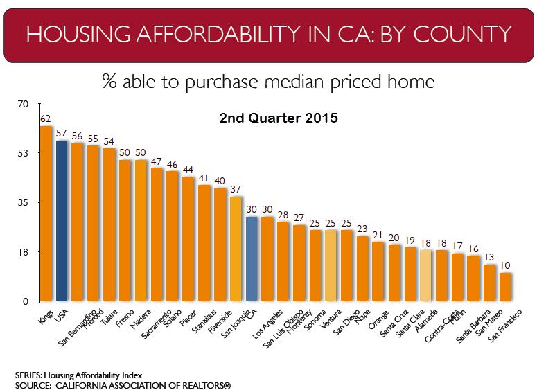 CAR 2015 Economic Forecast Housing Affordability by CA County