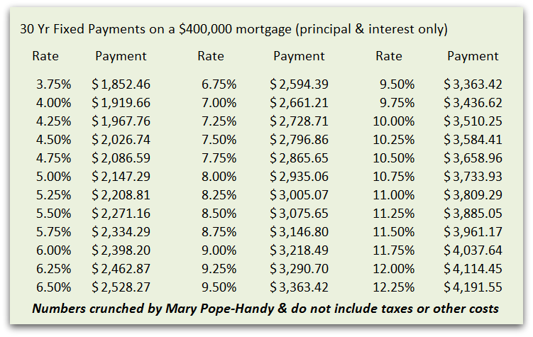30 year fixed rate payments with various interest rates