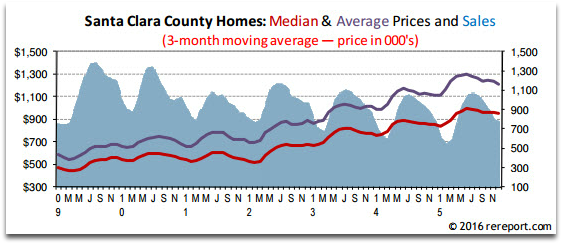 Santa Clara County real estate market - sales, average price, median price of homes sold in 2015