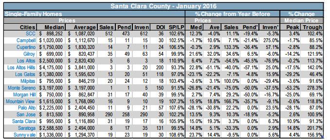 Santa Clara County Market by city