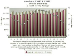 Los Gatos real estate market trends