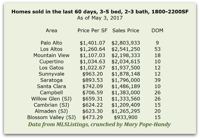 2a 3 - What Does It Cost to Buy a 4 Bedroom, 2 Bath Home in Silicon Valley with Good Schools?
