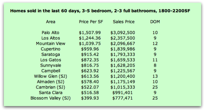Homes sold 60Day 3 5Bed 2 3Bath 4 20 2015 e1493852936467 - What Does It Cost to Buy a 4 Bedroom, 2 Bath Home in Silicon Valley with Good Schools?