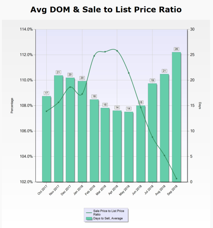 Santa Clara County DOM and SP to LP ratio
