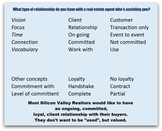 List of words that characterize the agent and home buyer relationship, such as client or customer