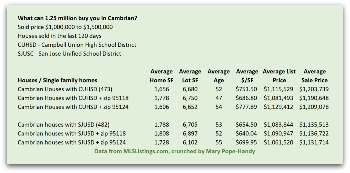 Historical chart of how much home your money can by in Cambrian by price point and school district