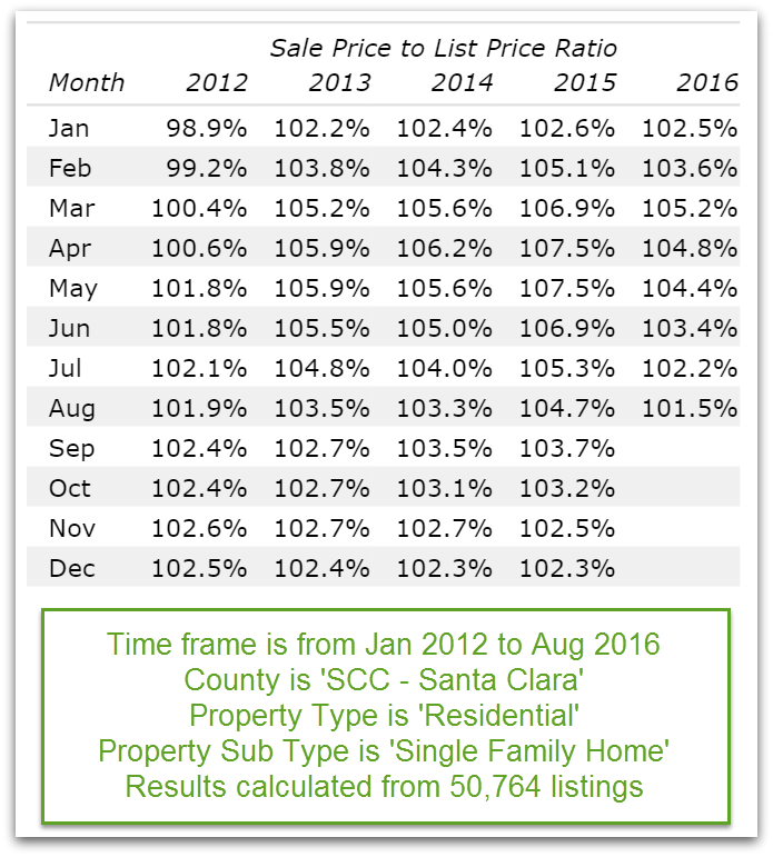 The cooling Silicon Valley real estate market: Santa Clara County sale price to list price ratio Jan 2011 to Aug 24 2016