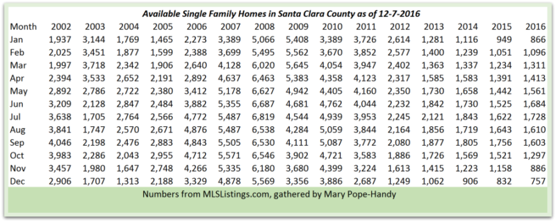Santa Clara County inventory of single family homes as of 12-7-2016