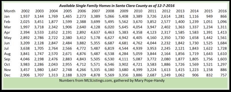 Santa Clara County inventory of single family homes as of 12-7-2016