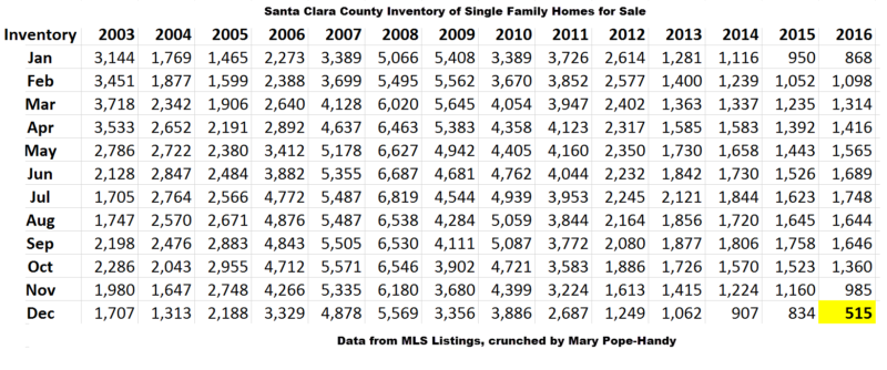 Santa Clara County's critically low housing inventory