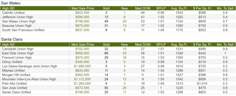 San Mateo County and Santa Clara County home prices by high school distirct