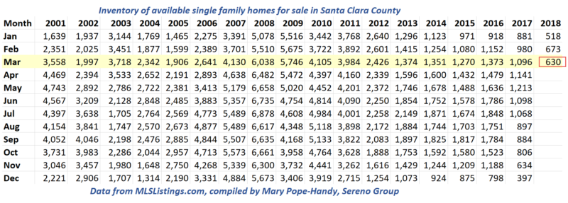 2018-03-23 Inventory of Single Family Homes for Sale in Santa Clara County (status 1 only)
