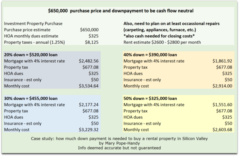 Investment property down payment needed to be cash flow neutral
