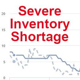 Severe Inventory Shortage