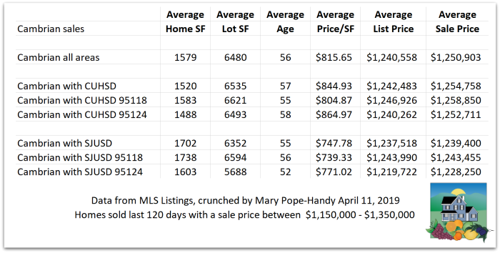 Cambrian houses at appx 1.25 million as of April 11 2019