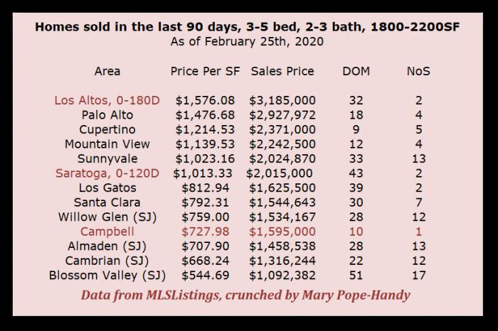 Feb 2020 Sales Comparisons