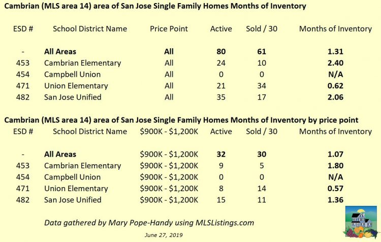 Cambrian months of inventory by elementary school district as of 2019-6-27