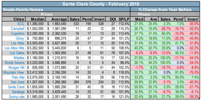 Milpitas real estate market as compared to the rest of Santa Clara County
