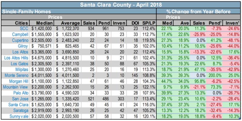 2018-5 SCC City stats