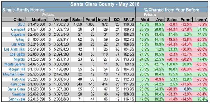 Santa Clara County RE Stats