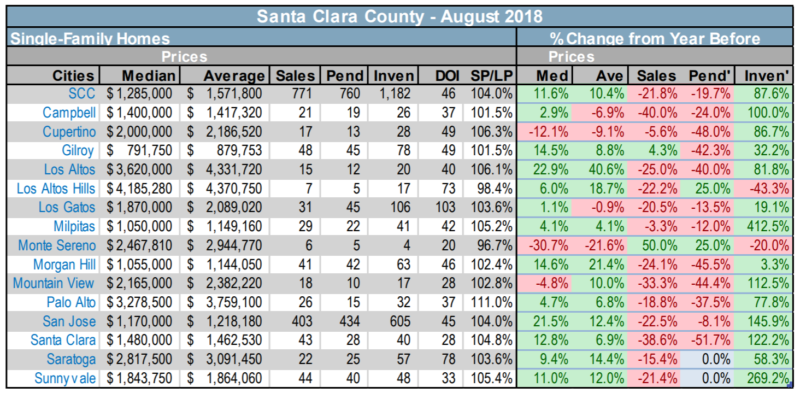 Santa Clara County single family home resale statistics Aug 2018 sales