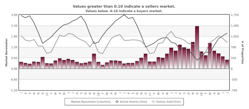 Graphic image - Santa Clara County market barometer