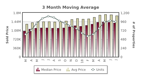 Graph of Santa Clara County home prices and sales
