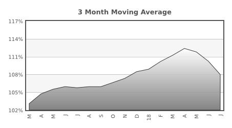 Graphic of the Santa Clara County sale price to list price ratio