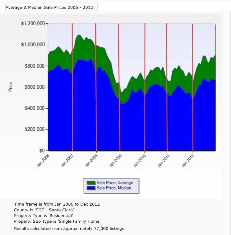 Graphic image: Downturn average and median sale prices
