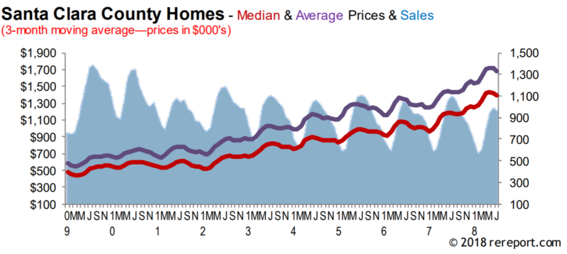 Chart of Santa Clara County single family home prices and sales 2009 to the present