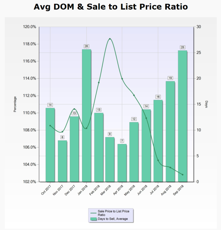 95135 Days on Market and Sales Price to List Price Ratio