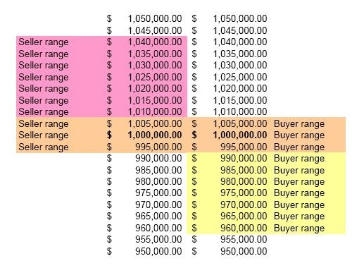 table indicating the probable buyer's value in relation to the acceptable range of pricing for the seller