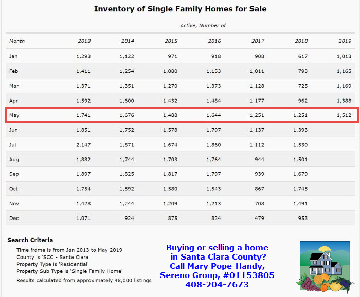 2019-5 Inventory of single family homes for sale in Santa Clara County (