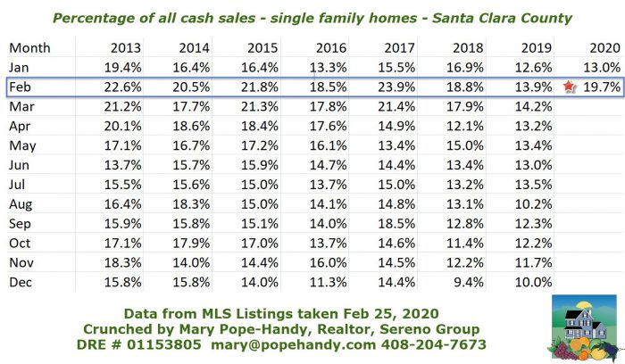 Santa Clara County chart of single family home Percentage of all cash sales