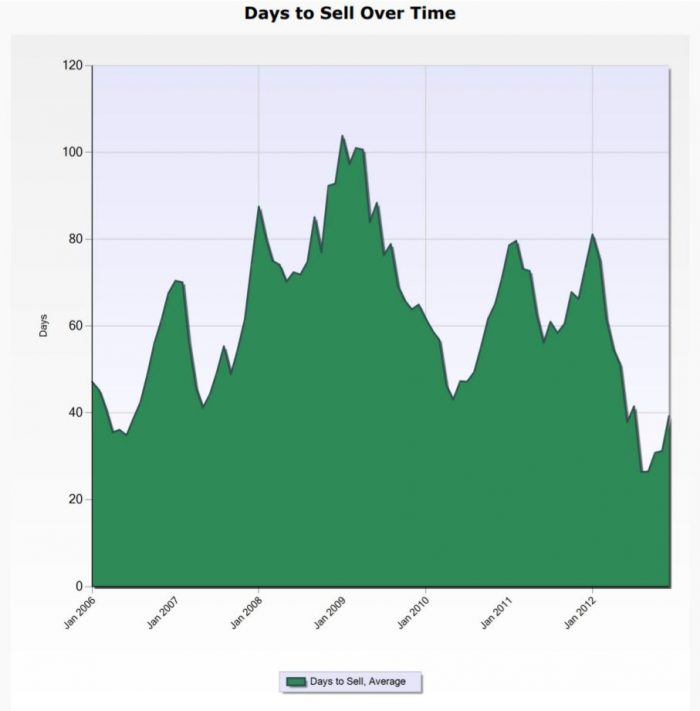 Days to sell over time 2006 to 2012