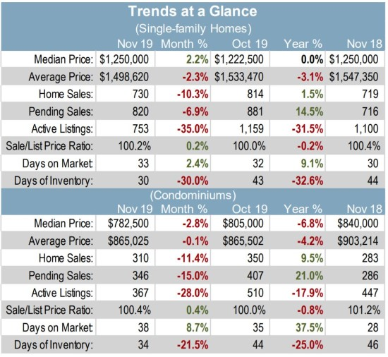 Real estate market trends at a glance SCC SFH and condos 2019-12-5