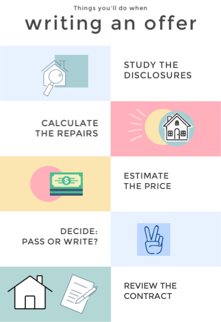 Infographic - things you'll do when writing an offer (summary of steps listed in the article)