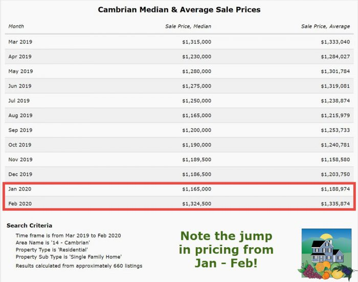 2020-02-25 Cambrian home prices rise sharply - Cambrian Median and Average Sale Prices SFH Data Table