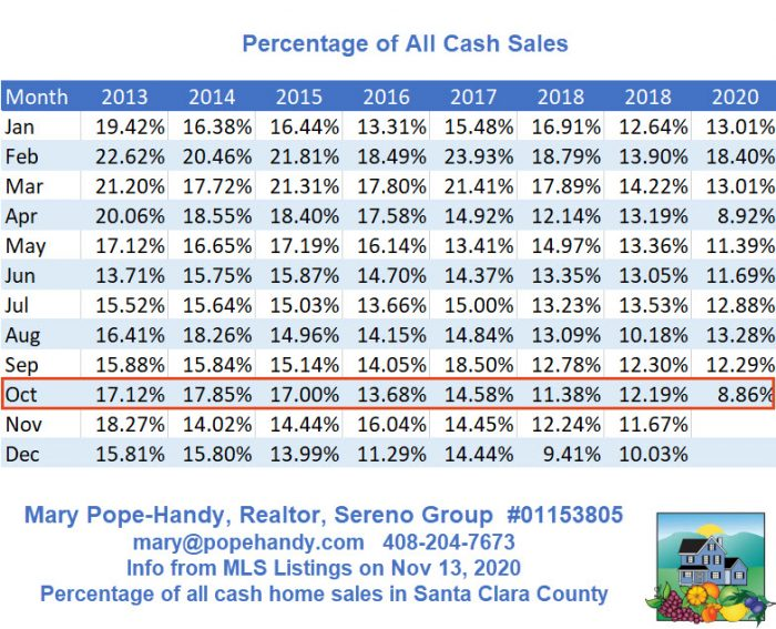 Percentage of all cash sales in Santa Clara County among SFH 2020-11-13