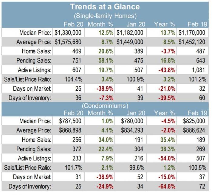 Santa Clara County trends at a glance - SFH and condos th