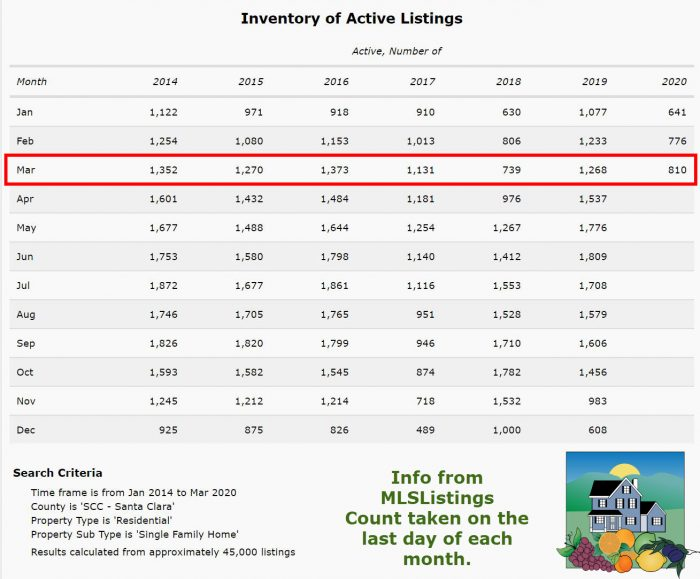 Inventory of Active Listings in SCC