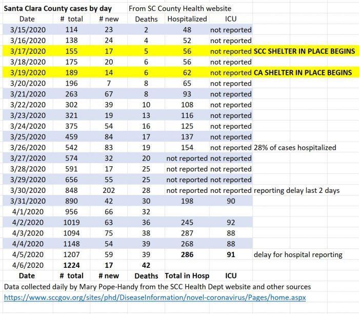 Santa Clara County coronavirus stats as of April 6 2020