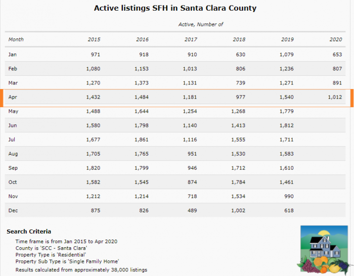A multi year view of the inventory of homes for sale in Santa Clara County