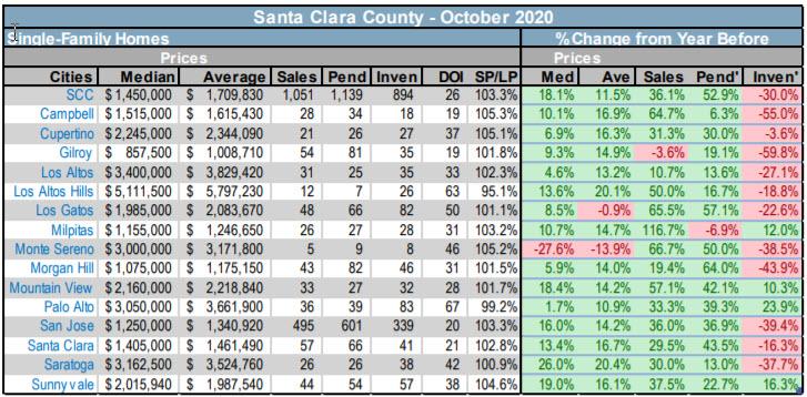 Santa Clara County SFH stats by city