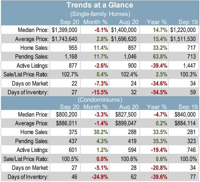 Santa Clara County real estate trends at a glance