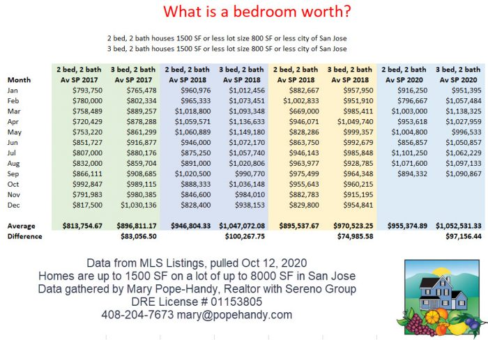 What is a bedroom worth? San Jose homes with 2 and 3 bedrooms