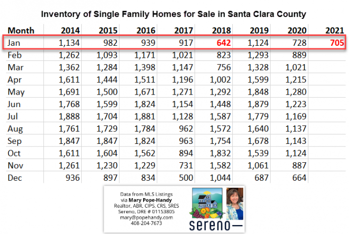 Inventory of Single Family Homes for Sale in Santa Clara County Jan 2014 - Jan 2021