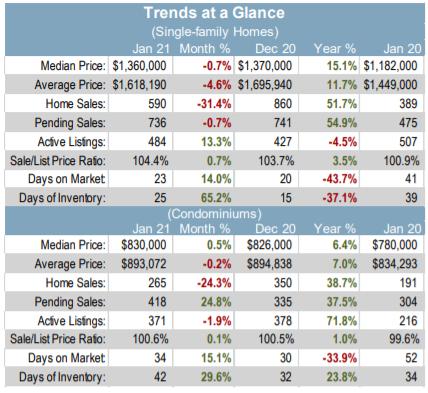 Santa Clara County real estate market trends at a glance
