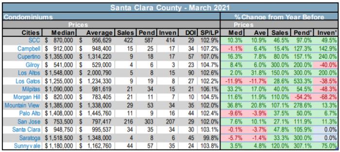 Santa Clara County condo market real estate stats by city